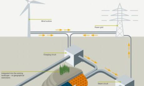 siemens d veloppe une solution de stockage thermique pour l nergie olienne les smartgrids. Black Bedroom Furniture Sets. Home Design Ideas