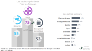 securite-gout-objets-connectes-france
