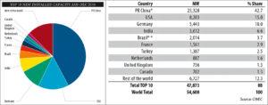 bilan-mondial-2016-eolien