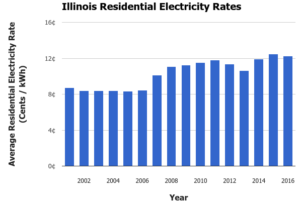 reseau-intelligent-protege-illinois