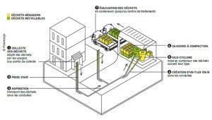 premier-smart-grid-france