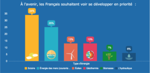 france-energies-renouvelables-2050