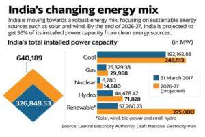 inde-plans-smart-grid-city