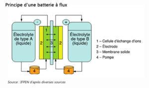 stockage-electricite-projets-innovants
