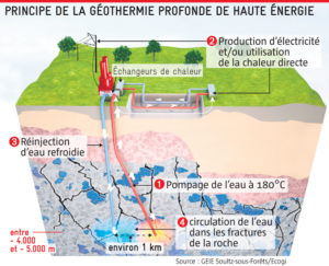 geothermie-production-electricite-france