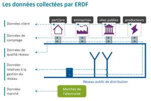 http://reseaudurable.com/matthieu-saujot-smart-grids-donnees-personnelles/
