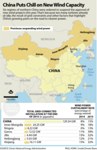 chine-planification-eolien-gaspillage