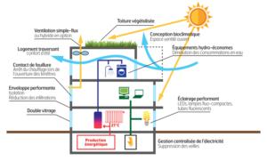 smartseilles-eco-quartier-innovant