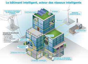 batiment-intelligent-premiere-brique-smart-grids