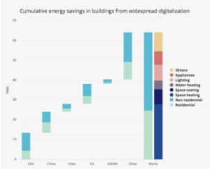 numerisation-energie-industrie-batiments