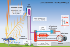solaire-thermodynamique-filiere-stockage