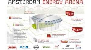 stockage-batterie-innovations-allemagne-pays-bas