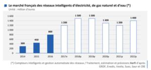 investissements-smart-grids-tendance-mondiale