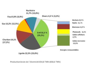 france-energies-renouvelables-allemagne