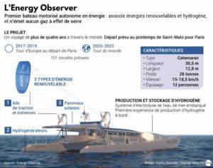 energy-observer-transition-energetique-1-2