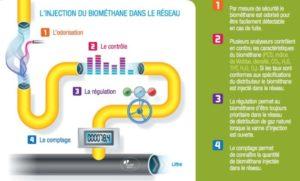 http://les-smartgrids.fr/methanisation-biogaz-france-propositions/