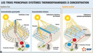 solaire-thermodynamique-llo