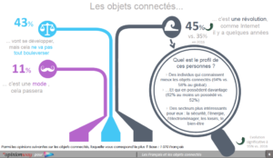 securite-gout-objets-connectes-france