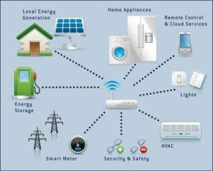 objets-connectes-revolutionner-energie