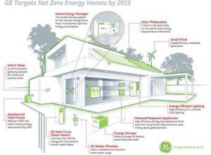 objets-connectes-secteur-energie