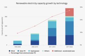 energies-renouvelables-2022-solaire