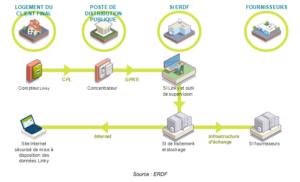 donnees-smart-grids-partage-raisonne