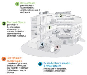 batiment-intelligent-premiere-brique-smart-grids