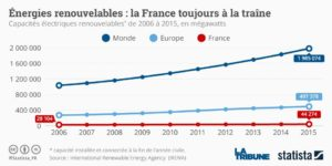 france-heure-renouvelable-opinion-conquise