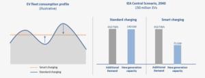 numerisation-energie-revolution-smart-grids