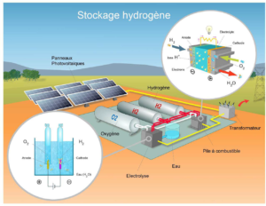 guyane-stockage-hydrogene-photovoltaique