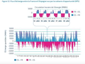 france-50-electricite-renouvelable-2030-2-3