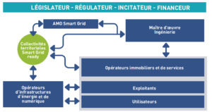 france-batiments-collectivites-smart-grids-ready