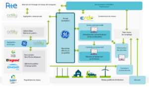 smart-grid-vendee-experimentations-fecondes-1-2