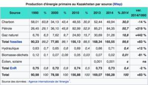 kazakhstan-investit-energies-renouvelables