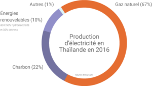transition-energetique-thailande-paradoxe