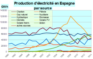 energies-renouvelables-espagne-relance