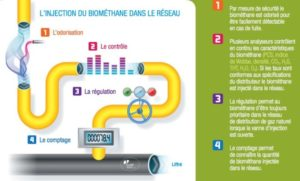 https://les-smartgrids.fr/methanisation-biogaz-france-propositions/