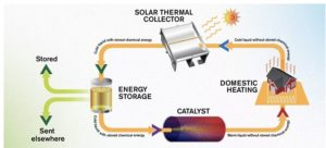 stockage-fluide-pieger-solaire