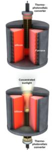 stockage-reservoirs-silicium-fondu