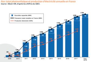 photovoltaique-france-1-2-epanouissement Les Smart Grids