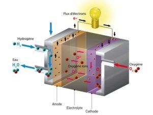 borne-recharge-ve-hydrogene Les Smart Grids