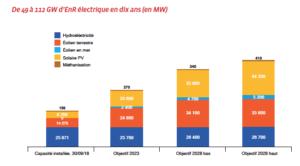 eolien-france-2-2-changement-echelle-Les Smart Grids