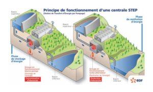 Energy Vault suisse stockage electricite blocs beton - Les Smart Grids
