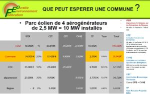 eolien-france-1-2-annee-2018-Les Smart Grids