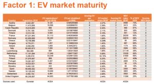 mobilite electrique europe barometre nord - Les Smart Grids