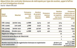 biomasse solide france 1 2 metropole - Les Smart Grids