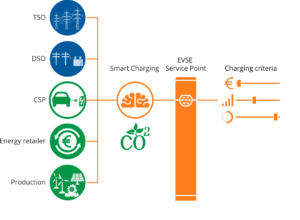 belle ile stockage ve charge intelligente - Les Smart Grids
