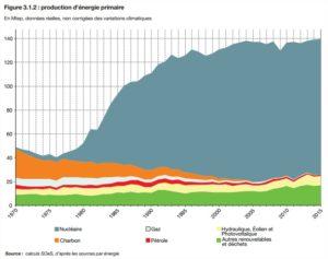 centrales charbon france fermeture delicate 1 2 - Les Smart Grids