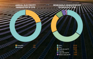enr 2018 records australie - Les Smart Grids