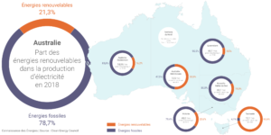 enr 2018 records australie - Les Smart Grids